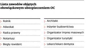 Lista zawodów objętych obowiązkowym ubezpieczeniem OC