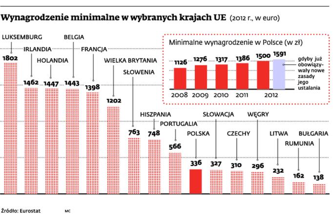 Wynagrodzenie minimalne w wybranych krajach UE