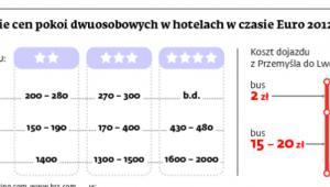 Porównanie cen pokoi dwuosobowych w hotelach w czasie Euro 2012