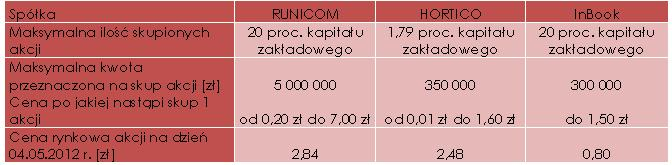 Wyniki finansowe wybranych spółek zaprezentowane w raportach za 2011 rok
