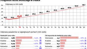 Prognoza ruchu lotniczego w Polsce