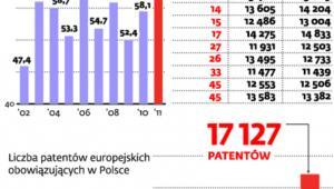 Patenty w UE