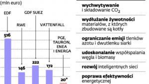 Ile energetyka wydaje na rozwój i badania
