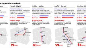 Autostrady skracają podróże na wakacje