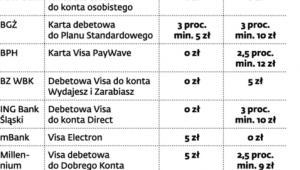 Koszty wypłat z bankomatów w Polsce i za granicą