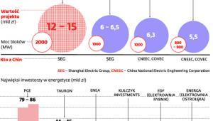 Chińczycy walczą o kontrakty w energetyce