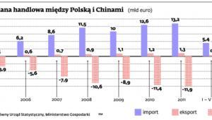 Wymiana handlowa między Polską i Chinami
