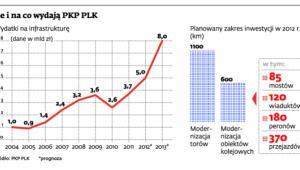 Ile i na co wydają PKP PLK