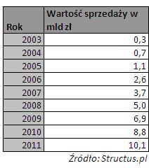 Wartość sprzedaży produktów strukturyzowanych. Źródło: Structus.pl