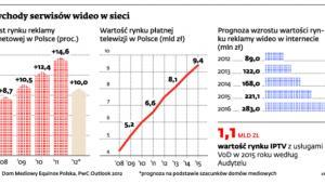 Przychody serwisów wideo w sieci