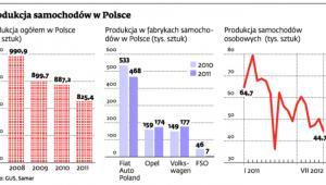 Produkcja samochodów w Polsce