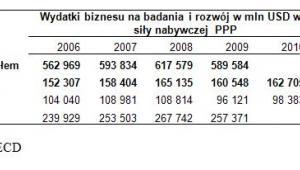 Wydatki biznesu na badania i rozwój w mln USD według siły nabywczej  PPP